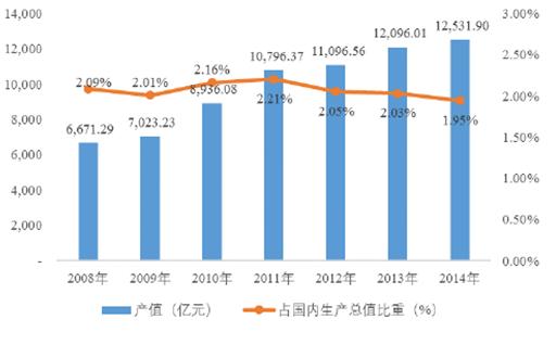 2008-2014年电线电缆行业产值及占国内生产总值的比重