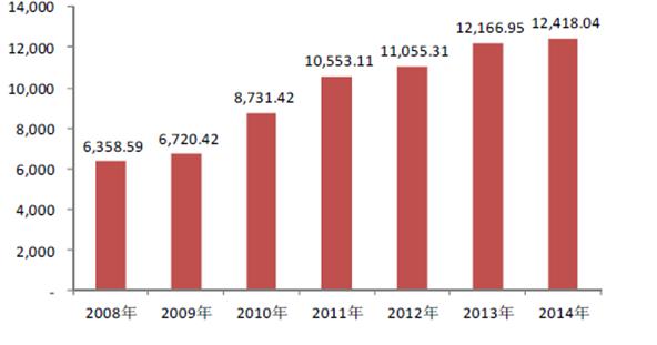 2008-2014年电线电缆行业市场规模